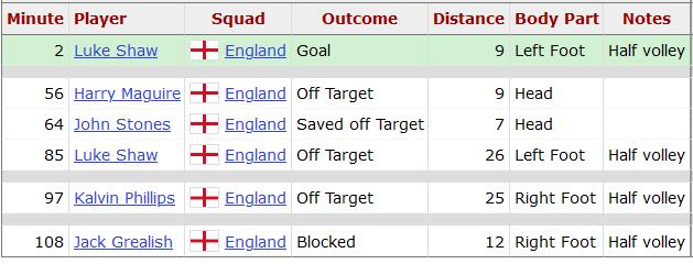 Статистика ударов сборной Англии в финале Евро-2020